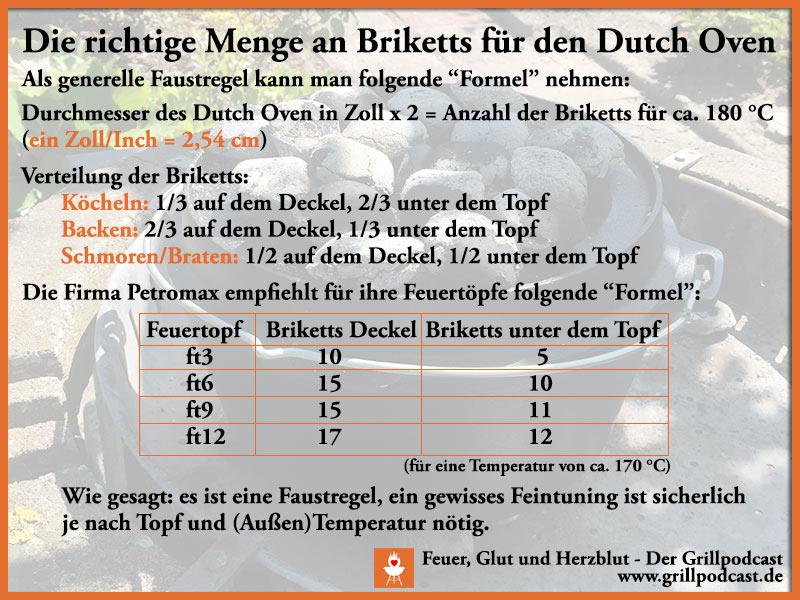 Faustformel für die richtige Menge an Briketts für den Dutch Oven