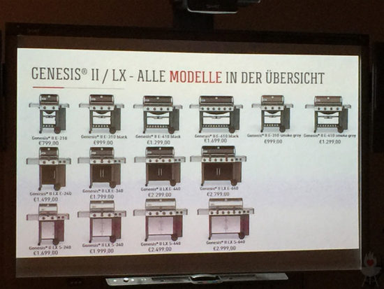 Alle Modelle Genesis II Praxistest